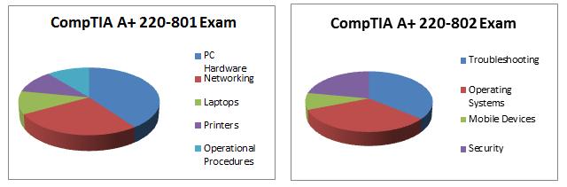 CompTIA A Plus Exam 220-801 Exam 220-802