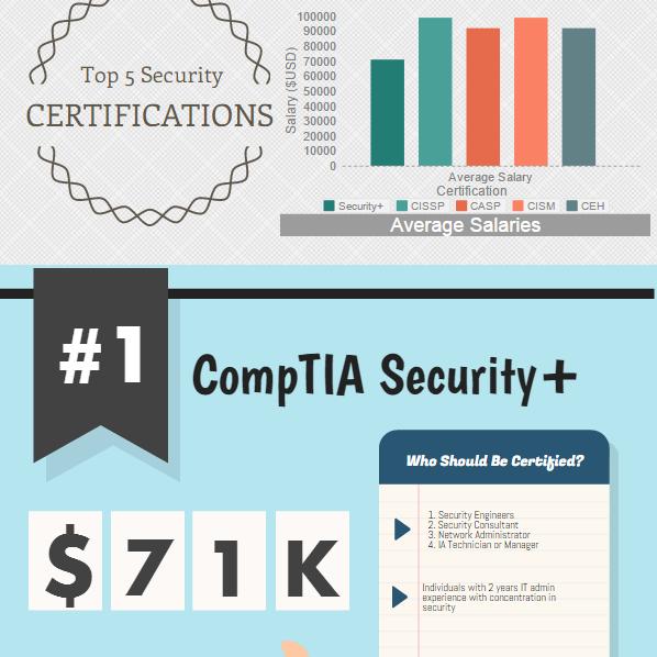 Top 5 Security Certifications