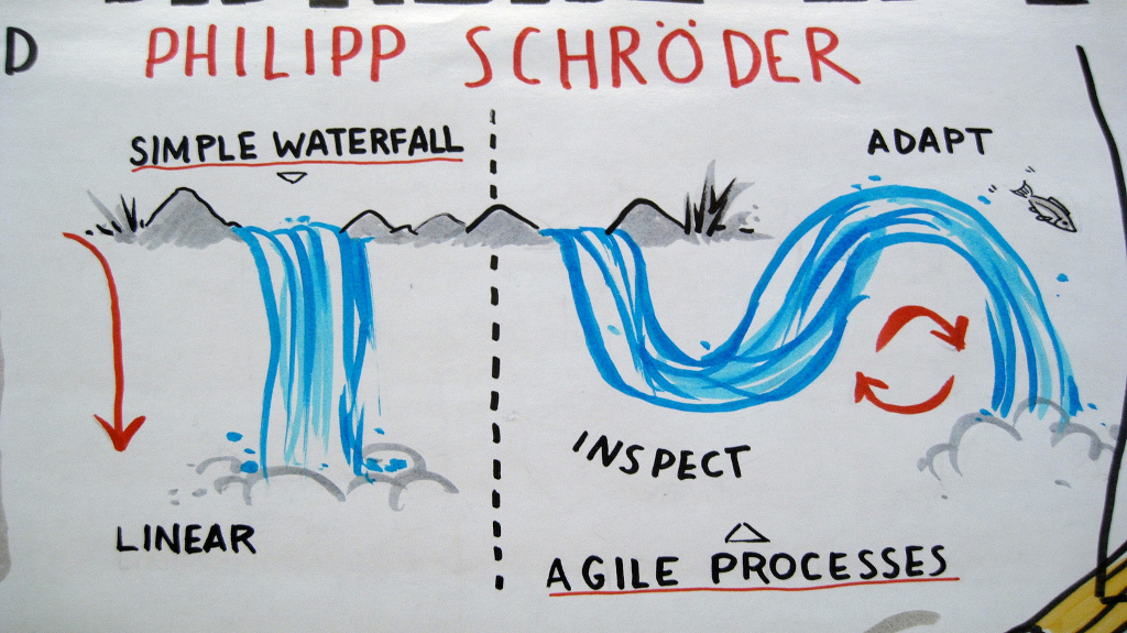 The difference between agile waterfall techroots blog for What is the difference between waterfall and agile
