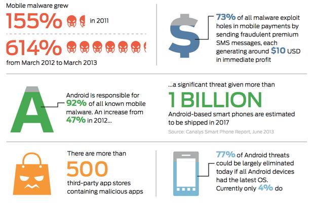 Mobile Malware Stats