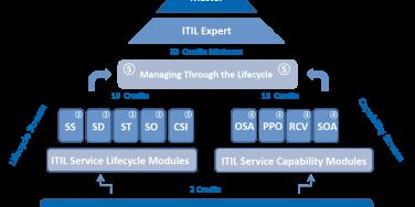 ITSM best practices