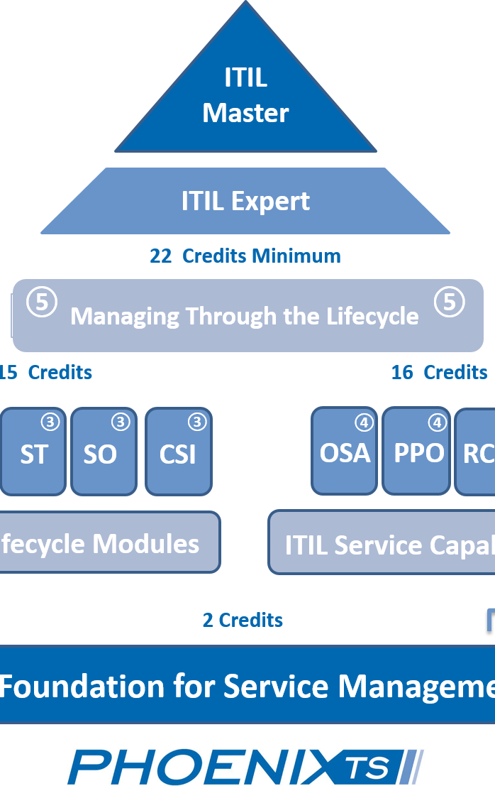 Itil Certification Path Images Creative Certificate Design Inspiration