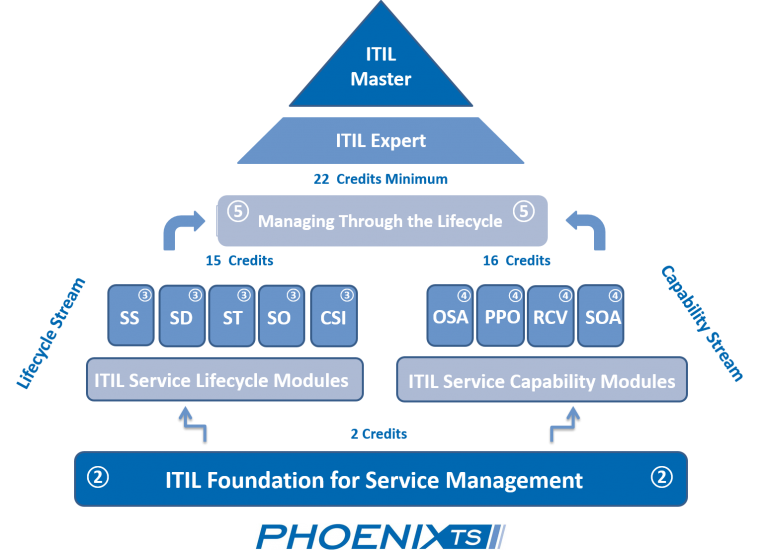 Itil Certification Path What S Next After Itil V3 Foundation