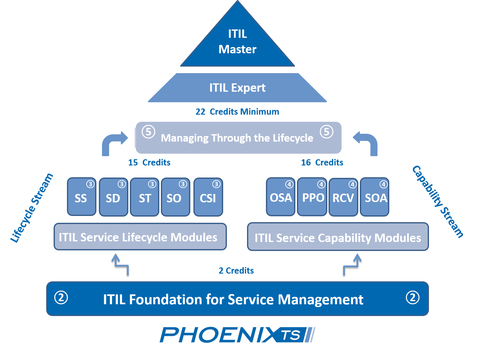 What is itil training techroots blog itil certification path xflitez Images