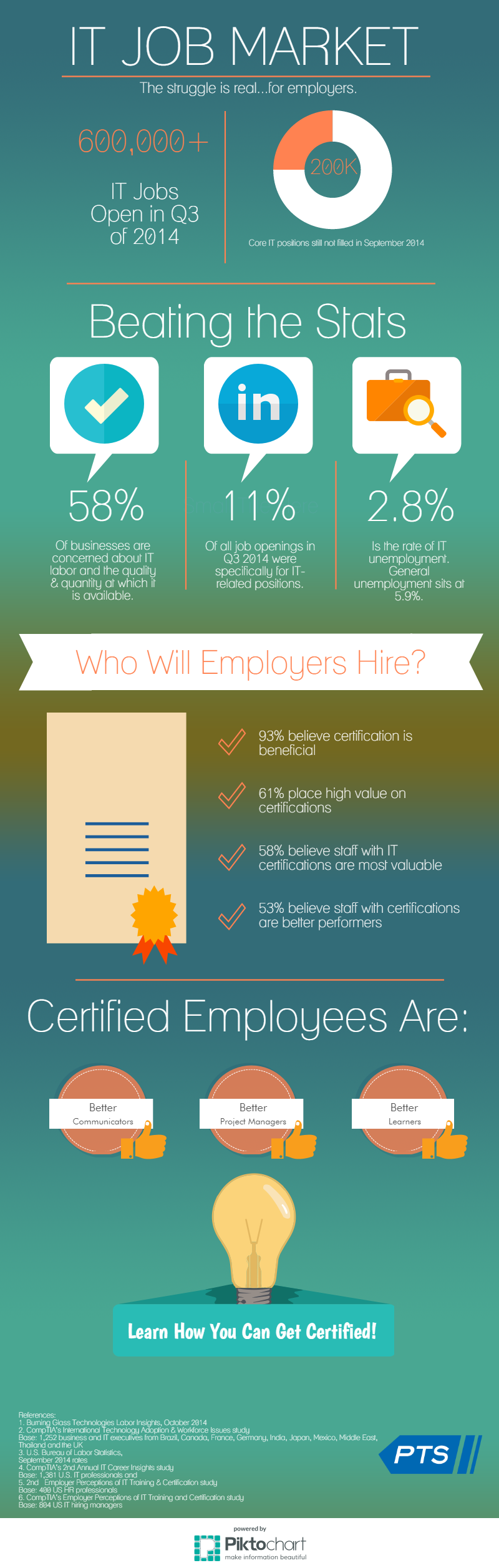 Infographic on the IT Job Market