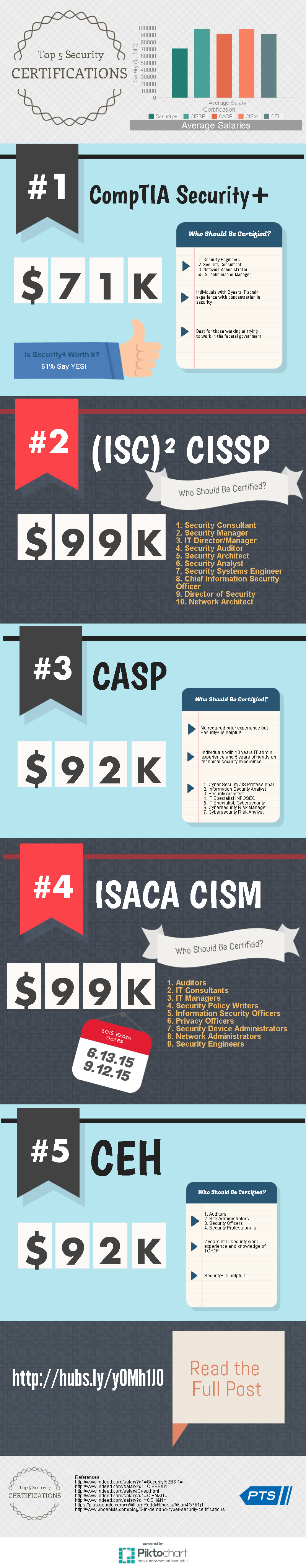 Top 5 Security Certifications Infographic | Phoenix TS
