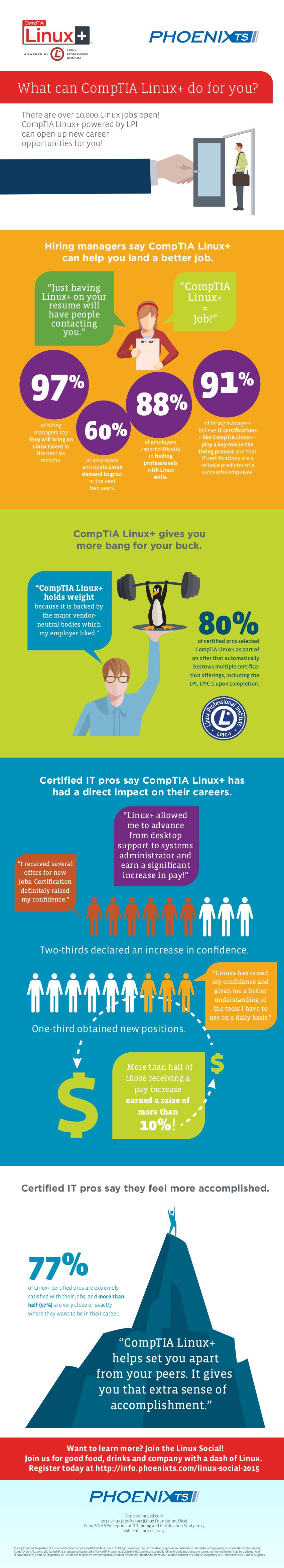 linuxplus-infographic