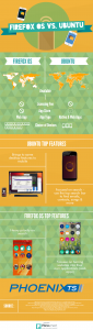 Which is better Ubuntu Touch or FireFox OS