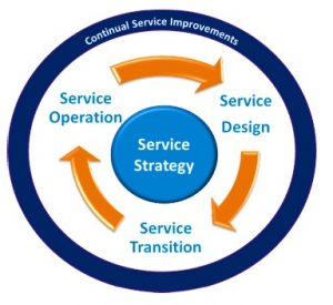 it-service-lifecycle
