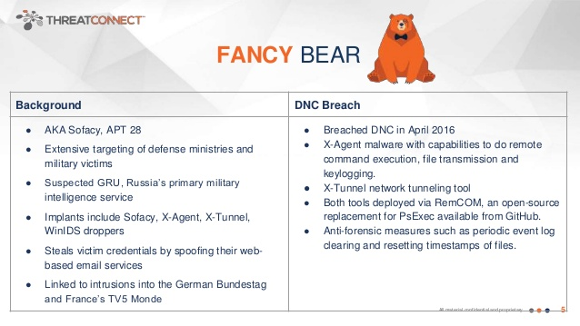 Threatconnect Fancy Bear