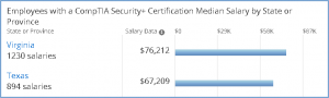 CompTIA Security+ Salary 2017