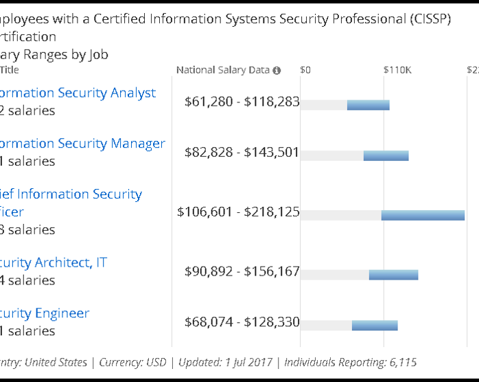 Average CISSP Salary by Job Title