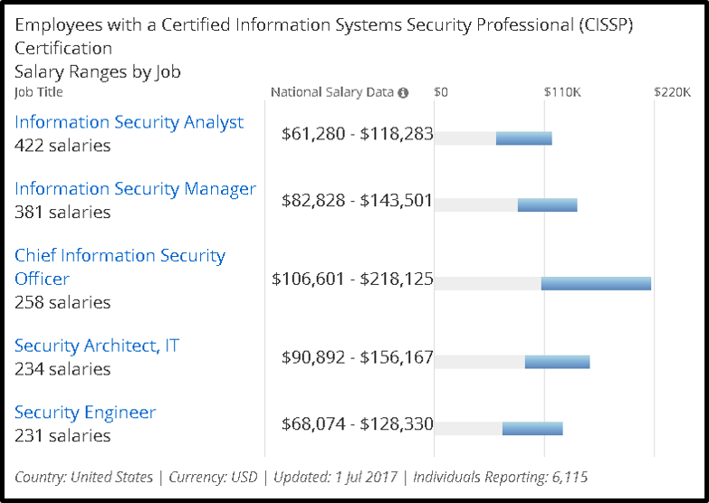 average cissp salary in dc-md-va [2017] | techroots blog