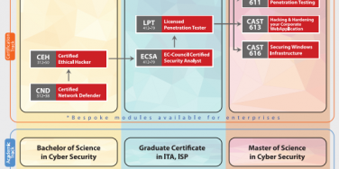 EC-Council Cyber Security Programs Guide