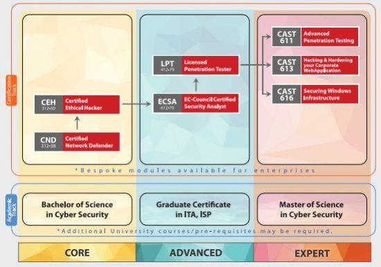 EC-Council Cyber Security Programs Guide