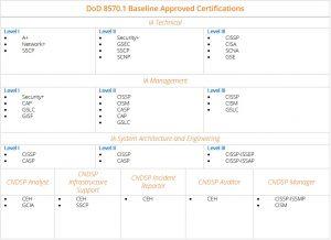 DoD 8140 Department of Defense Directive 8140 DoD 8570