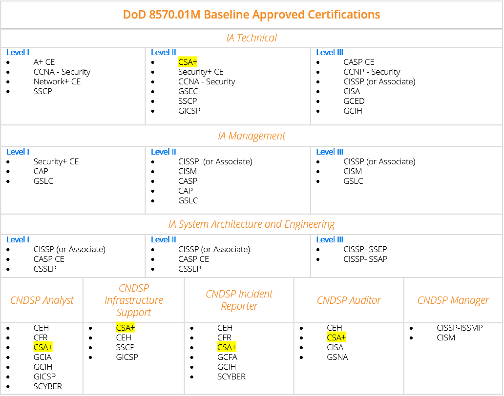 857001m update csa officially added to baseline certs as you can see the levels and job roles that the csa certification has been added to since the 857001m update has taken place are all roles in which an 1betcityfo Gallery